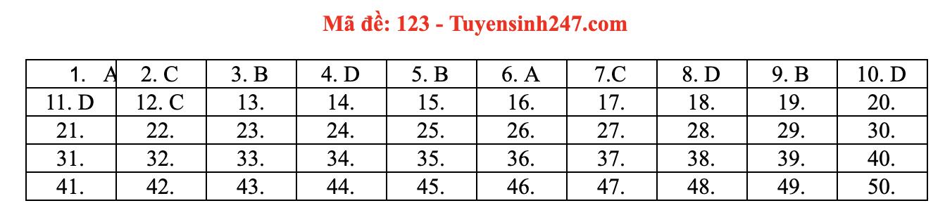 mã đề 123 môn Toán THPT