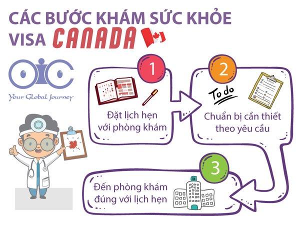 Khám sức khỏe xin visa du học Canada