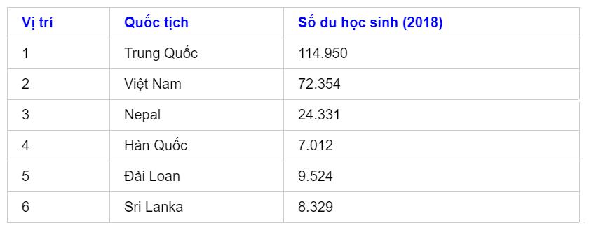 Việt Nam đứng thứ 2 về số lượng sinh viên du học Nhật Bản