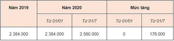 Mức đóng bảo hiểm xã hội 2020